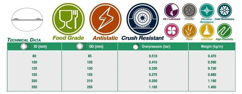 ท่อโพลียูรีเทน Food Grade (Antistatic)