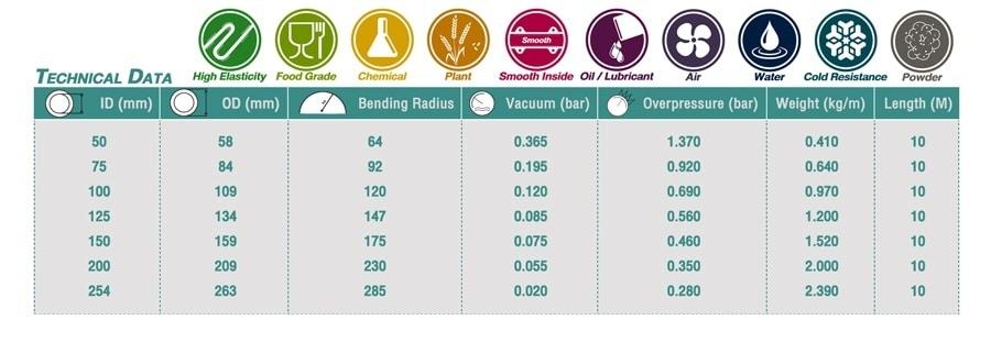 ท่อโพลียูรีเทน Food Grade Premium Grade จากเยอรมัน